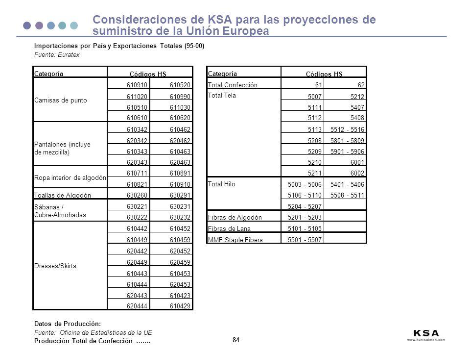 84 Fuente: Euratex Categoría 610910610520Total Confección6162 611020610990 Total Tela 50075212 61051061103051115407 61061061062051125408 6103426104625