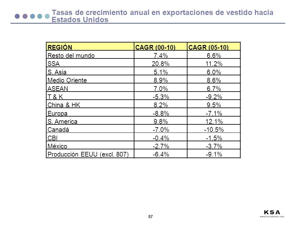 87 Tasas de crecimiento anual en exportaciones de vestido hacia Estados Unidos REGIÓNCAGR (00-10)CAGR (05-10) Resto del mundo7.4%6.6% SSA20.8%11.2% S.