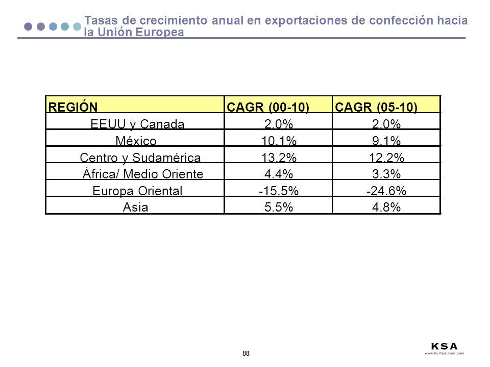 88 REGIÓNCAGR (00-10)CAGR (05-10) EEUU y Canada2.0% México10.1%9.1% Centro y Sudamérica13.2%12.2% África/ Medio Oriente4.4%3.3% Europa Oriental-15.5%-
