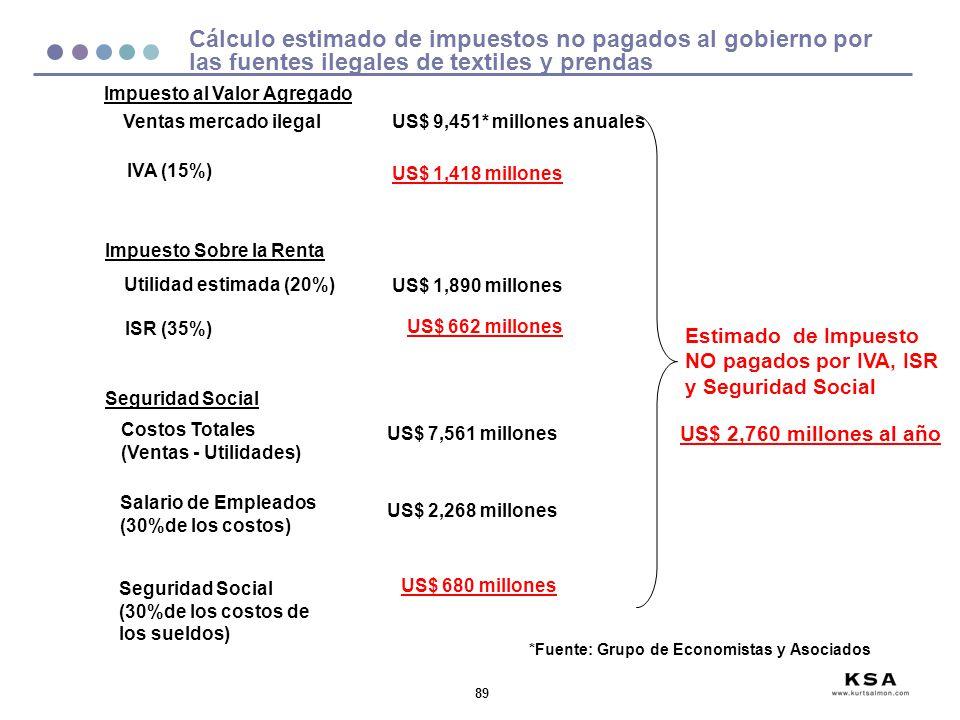 89 Cálculo estimado de impuestos no pagados al gobierno por las fuentes ilegales de textiles y prendas Ventas mercado ilegalUS$ 9,451* millones anuale