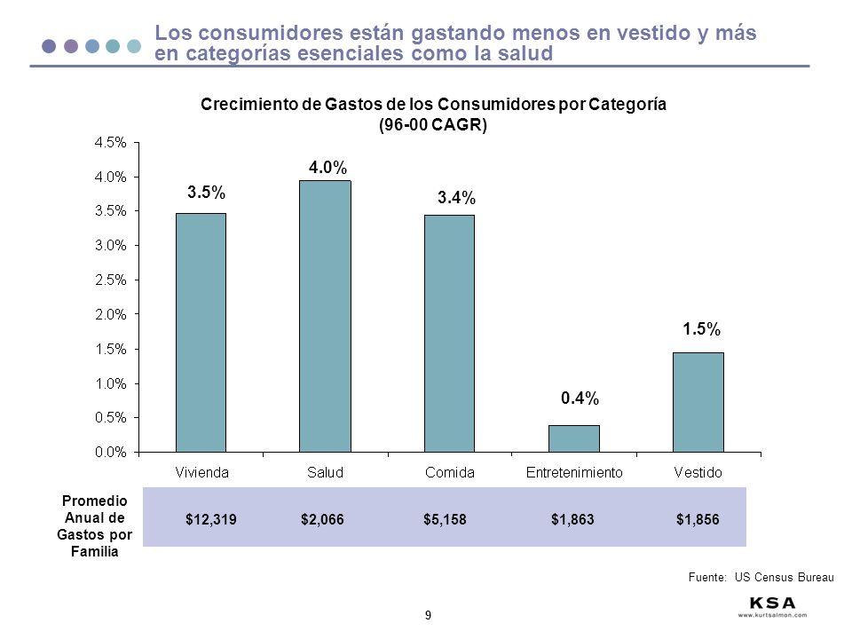 9 Los consumidores están gastando menos en vestido y más en categorías esenciales como la salud Crecimiento de Gastos de los Consumidores por Categorí