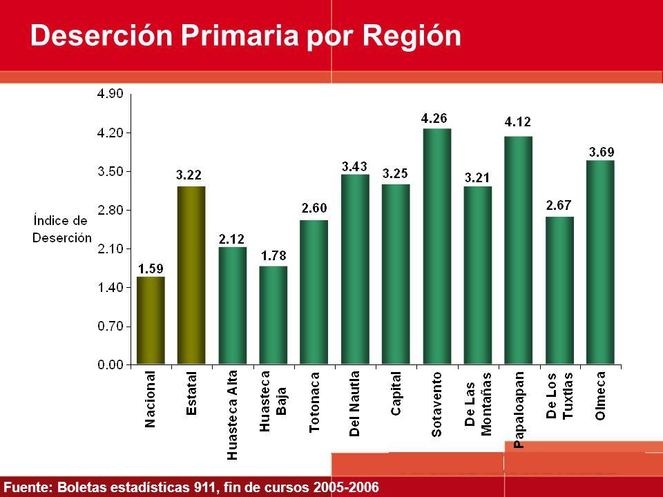Deserción Primaria por Región Fuente: Boletas estadísticas 911, fin de cursos 2005-2006