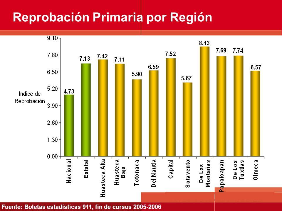 Reprobación Primaria por Región Fuente: Boletas estadísticas 911, fin de cursos 2005-2006