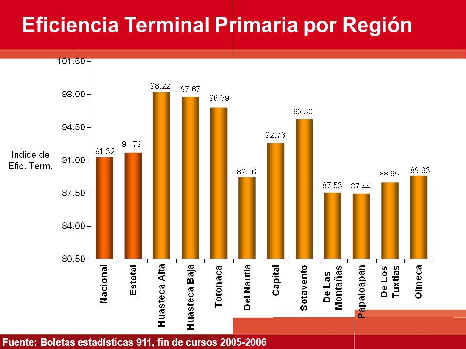 Eficiencia Terminal Primaria por Región Fuente: Boletas estadísticas 911, fin de cursos 2005-2006