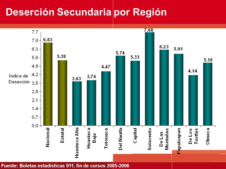 Deserción Secundaria por Región Fuente: Boletas estadísticas 911, fin de cursos 2005-2006