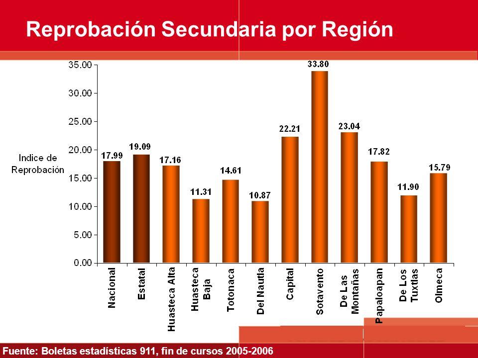 Reprobación Secundaria por Región Fuente: Boletas estadísticas 911, fin de cursos 2005-2006