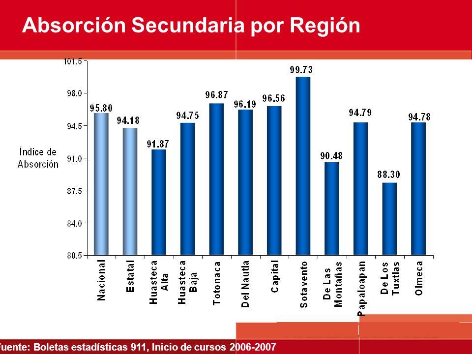 Absorción Secundaria por Región Fuente: Boletas estadísticas 911, Inicio de cursos 2006-2007