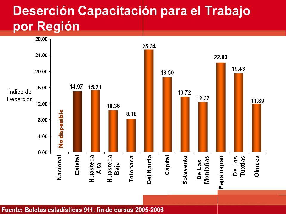 Deserción Capacitación para el Trabajo por Región Fuente: Boletas estadísticas 911, fin de cursos 2005-2006 No disponible