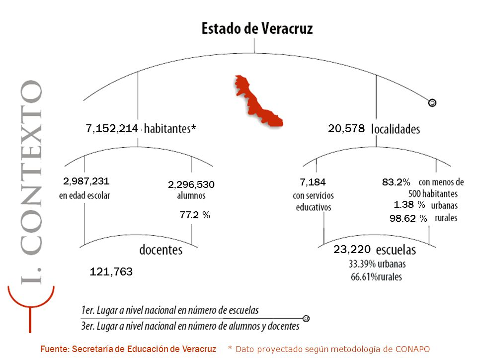 7,152,214 *20,578 2,987,231 2,296,530 77.2 % 121,763 23,220 7,18483.2% 1.38 % 98.62 % Fuente: Secretaría de Educación de Veracruz * Dato proyectado se
