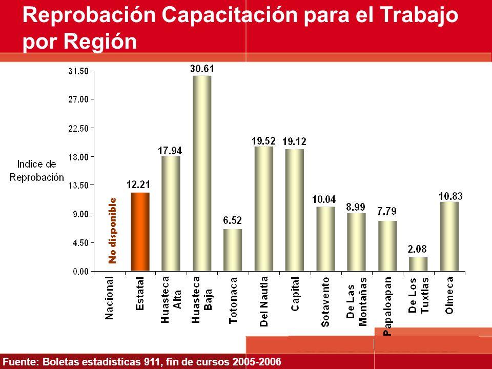 Reprobación Capacitación para el Trabajo por Región Fuente: Boletas estadísticas 911, fin de cursos 2005-2006 No disponible