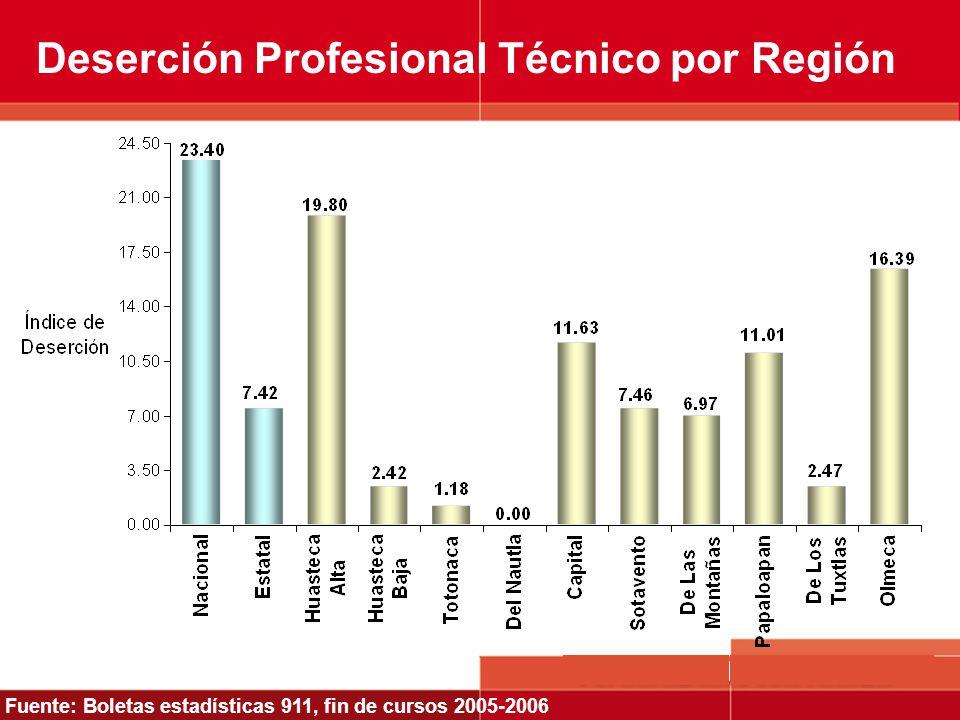 Deserción Profesional Técnico por Región Fuente: Boletas estadísticas 911, fin de cursos 2005-2006