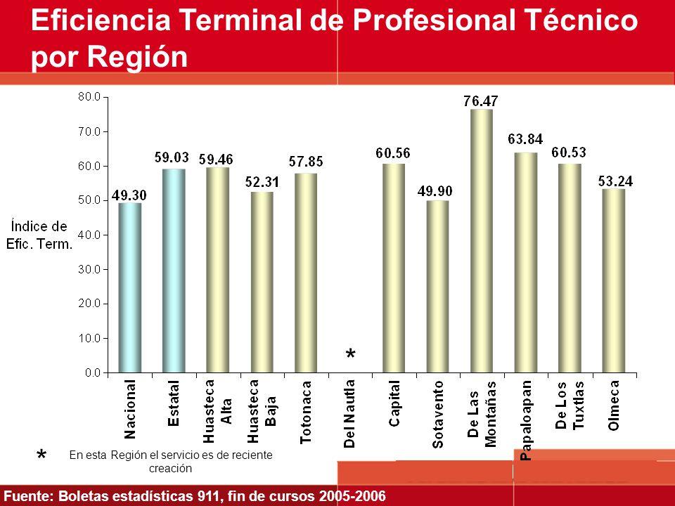 En esta Región el servicio es de reciente creación * Eficiencia Terminal de Profesional Técnico por Región * Fuente: Boletas estadísticas 911, fin de
