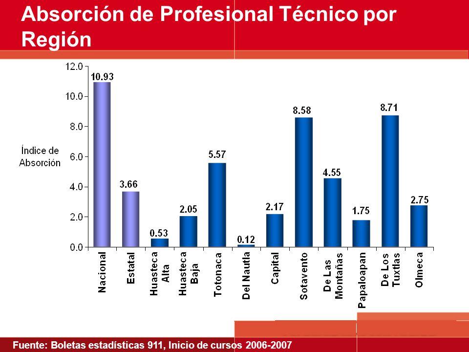 Absorción de Profesional Técnico por Región Fuente: Boletas estadísticas 911, Inicio de cursos 2006-2007