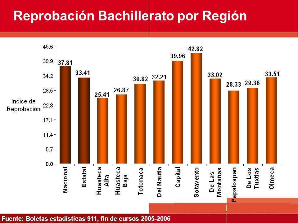 Reprobación Bachillerato por Región Fuente: Boletas estadísticas 911, fin de cursos 2005-2006
