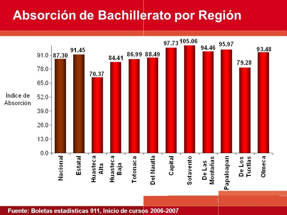 Absorción de Bachillerato por Región Fuente: Boletas estadísticas 911, Inicio de cursos 2006-2007