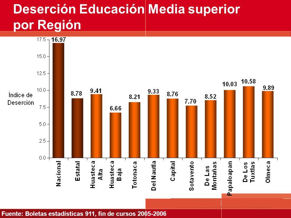 Deserción Educación Media superior por Región Fuente: Boletas estadísticas 911, fin de cursos 2005-2006