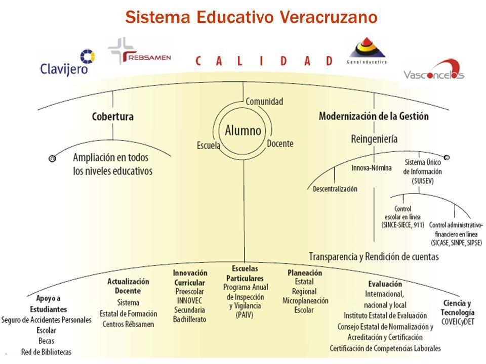 Reprobación Educación Normal por Región Fuente: Boletas estadísticas 911, fin de cursos 2005-2006 Esta región no cuenta con el servicio * * ** No disponible