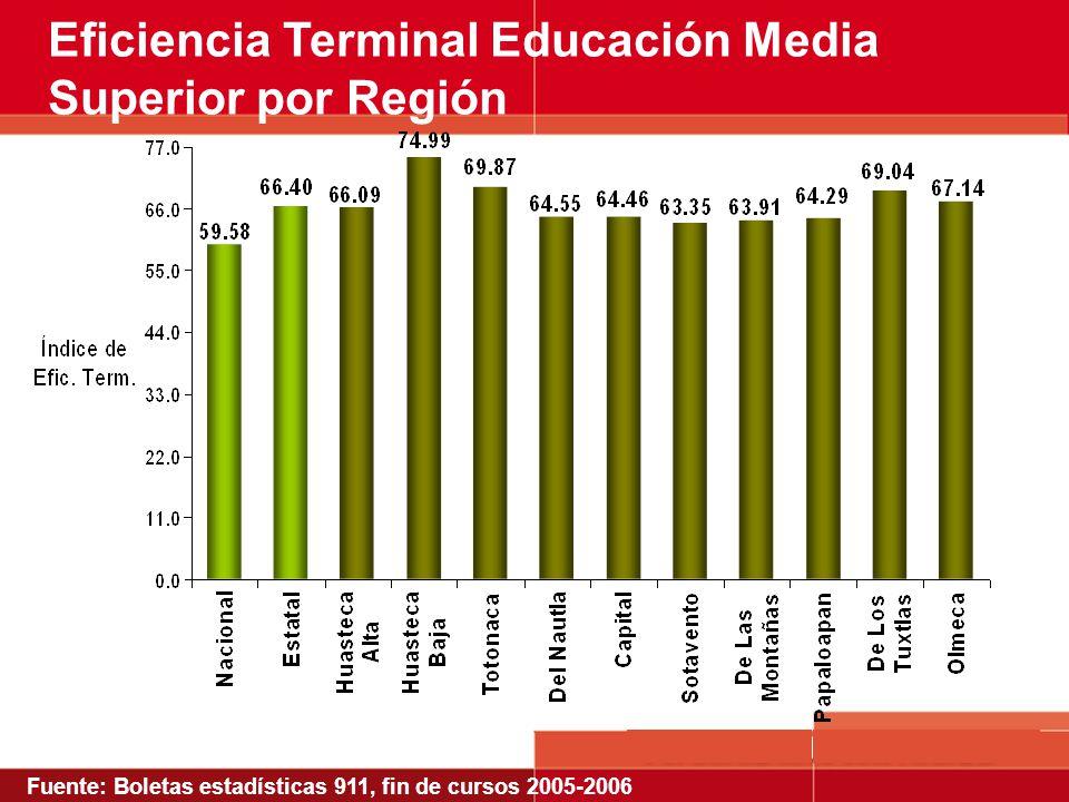 Eficiencia Terminal Educación Media Superior por Región Fuente: Boletas estadísticas 911, fin de cursos 2005-2006
