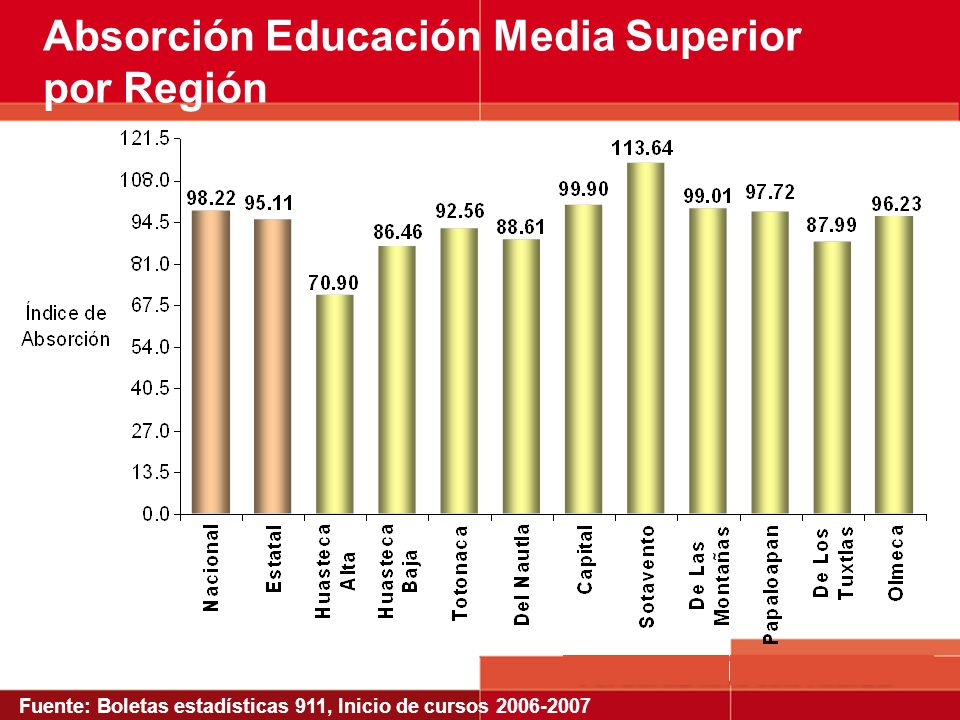 Absorción Educación Media Superior por Región Fuente: Boletas estadísticas 911, Inicio de cursos 2006-2007