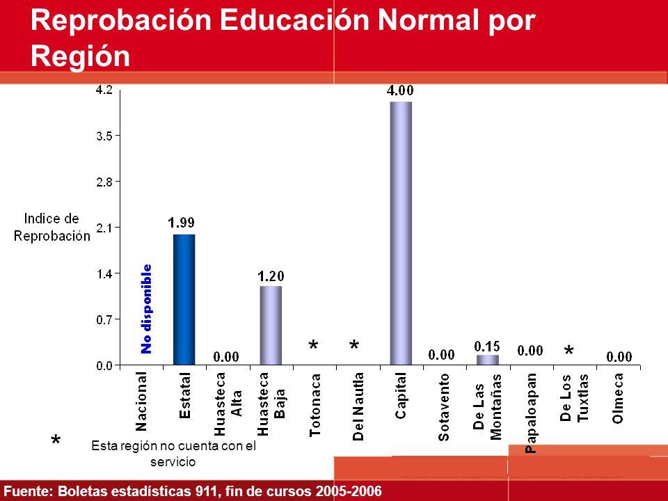 Reprobación Educación Normal por Región Fuente: Boletas estadísticas 911, fin de cursos 2005-2006 Esta región no cuenta con el servicio * * ** No disp