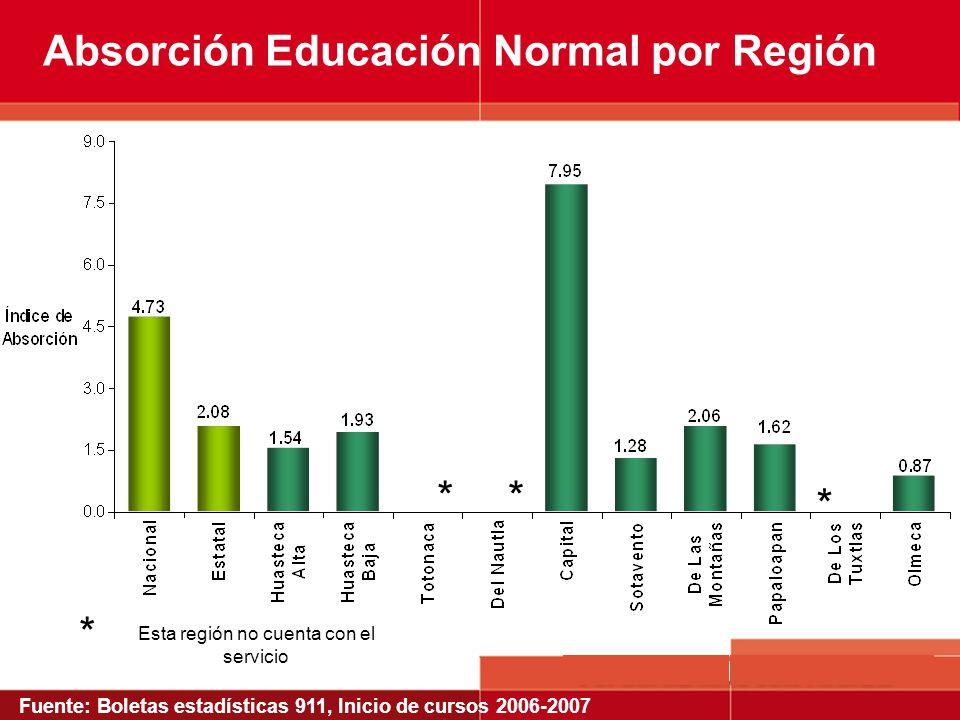 Absorción Educación Normal por Región Esta región no cuenta con el servicio * * ** Fuente: Boletas estadísticas 911, Inicio de cursos 2006-2007