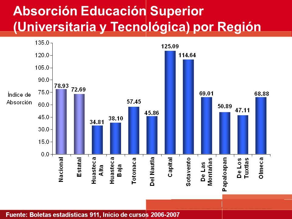 Absorción Educación Superior (Universitaria y Tecnológica) por Región Fuente: Boletas estadísticas 911, Inicio de cursos 2006-2007