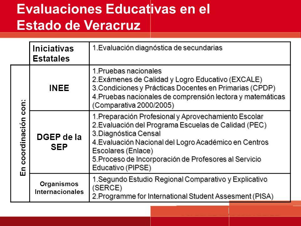 Evaluaciones Educativas en el Estado de Veracruz Iniciativas Estatales 1.Evaluación diagnóstica de secundarias INEE 1.Pruebas nacionales 2.Exámenes de