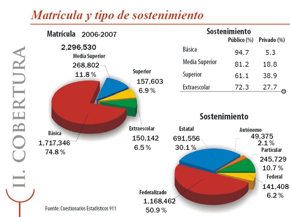 2004-2005 2005-2006 2006-2007 439,464 3 a 5 años 58.1 % 63.1 % 96.22 % 38.1 % 884,958 6 a 11 años 114.9% 115.3 % 118.05 % 2.75 % 480,759 12 a 14 años 84.6 % 86.5 % 86.5 % 1.9 % Ver fórmula