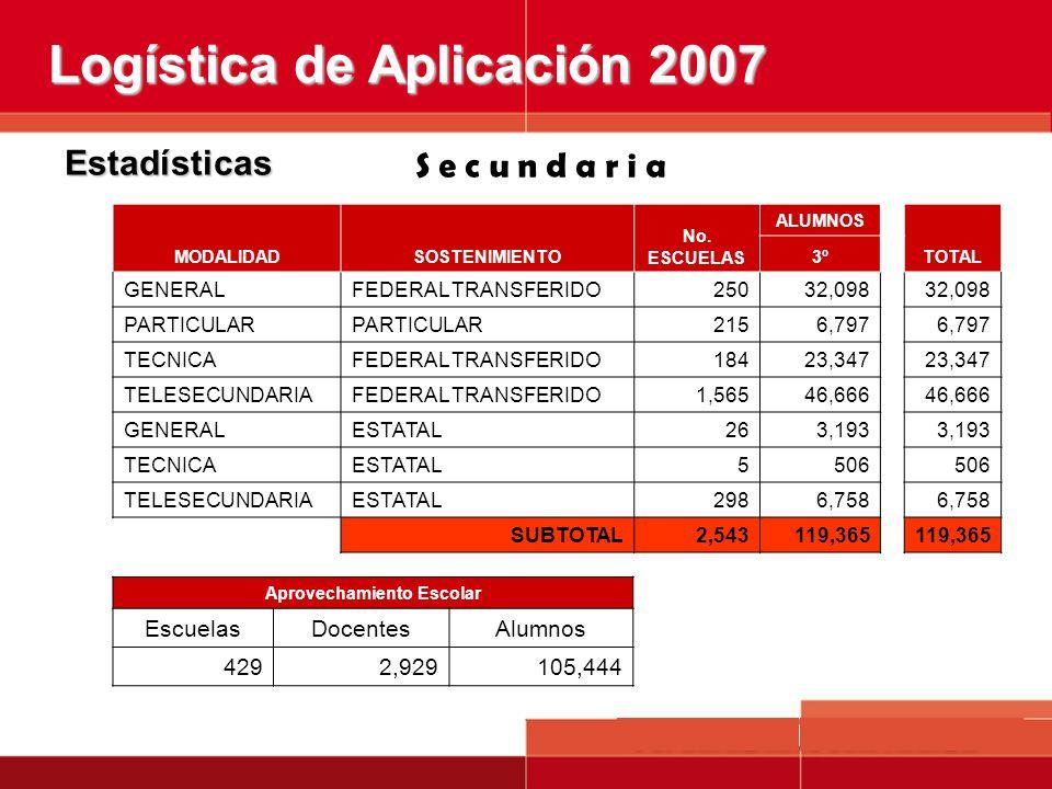 Estadísticas MODALIDADSOSTENIMIENTO No. ESCUELAS ALUMNOS TOTAL 3º GENERALFEDERAL TRANSFERIDO25032,098 PARTICULAR 2156,797 TECNICAFEDERAL TRANSFERIDO18
