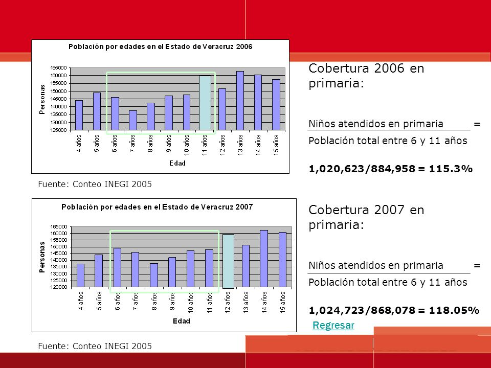 Fuente: Conteo INEGI 2005 Cobertura 2006 en primaria: Niños atendidos en primaria = Población total entre 6 y 11 años 1,020,623/884,958 = 115.3% Cober