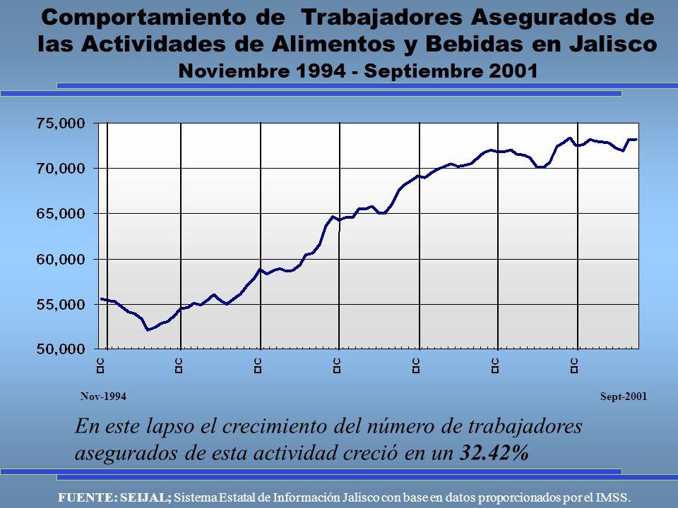 FUENTE: SEIJAL; Sistema Estatal de Información Jalisco con base en datos proporcionados por el IMSS.