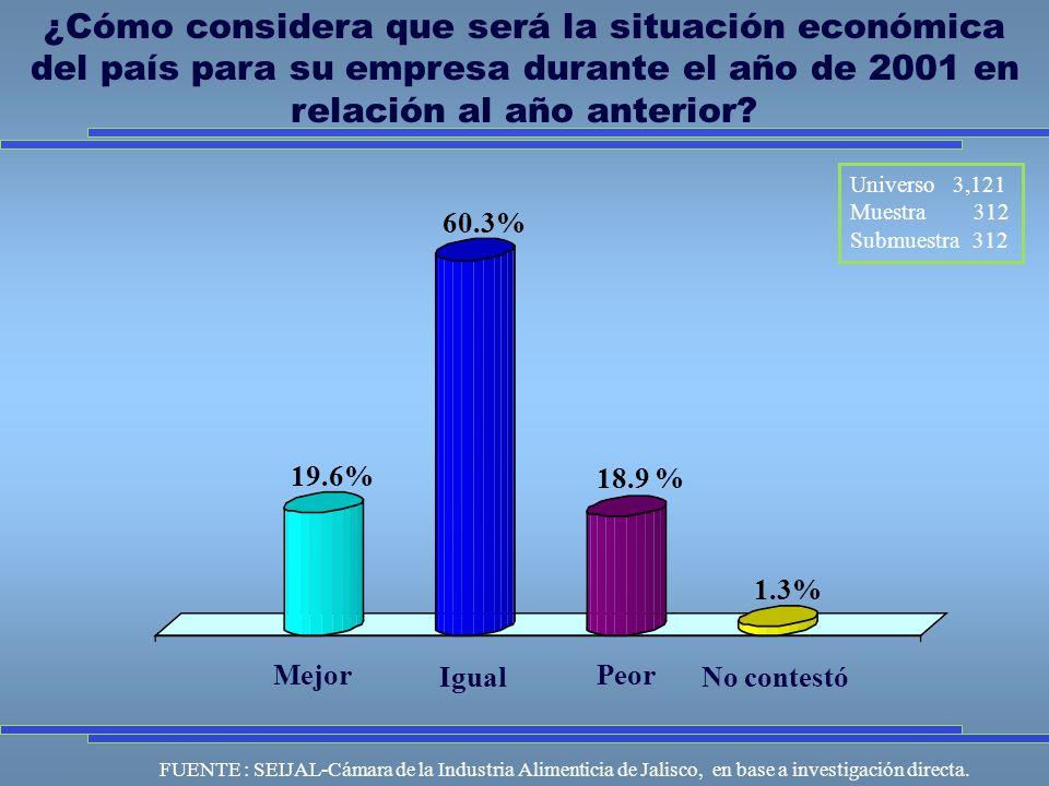 ¿Cómo considera que será la situación económica del país para su empresa durante el año de 2001 en relación al año anterior.