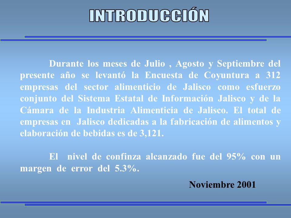 Durante los meses de Julio, Agosto y Septiembre del presente año se levantó la Encuesta de Coyuntura a 312 empresas del sector alimenticio de Jalisco como esfuerzo conjunto del Sistema Estatal de Información Jalisco y de la Cámara de la Industria Alimenticia de Jalisco.