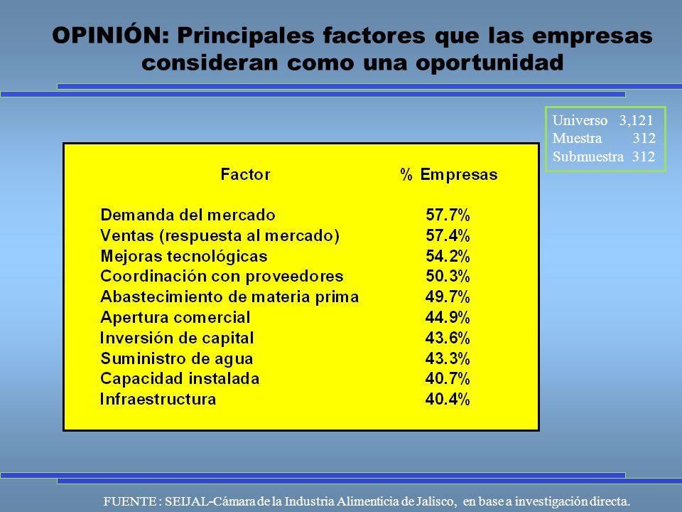 Universo 3,121 Muestra 312 Submuestra 312 FUENTE : SEIJAL-Cámara de la Industria Alimenticia de Jalisco, en base a investigación directa.