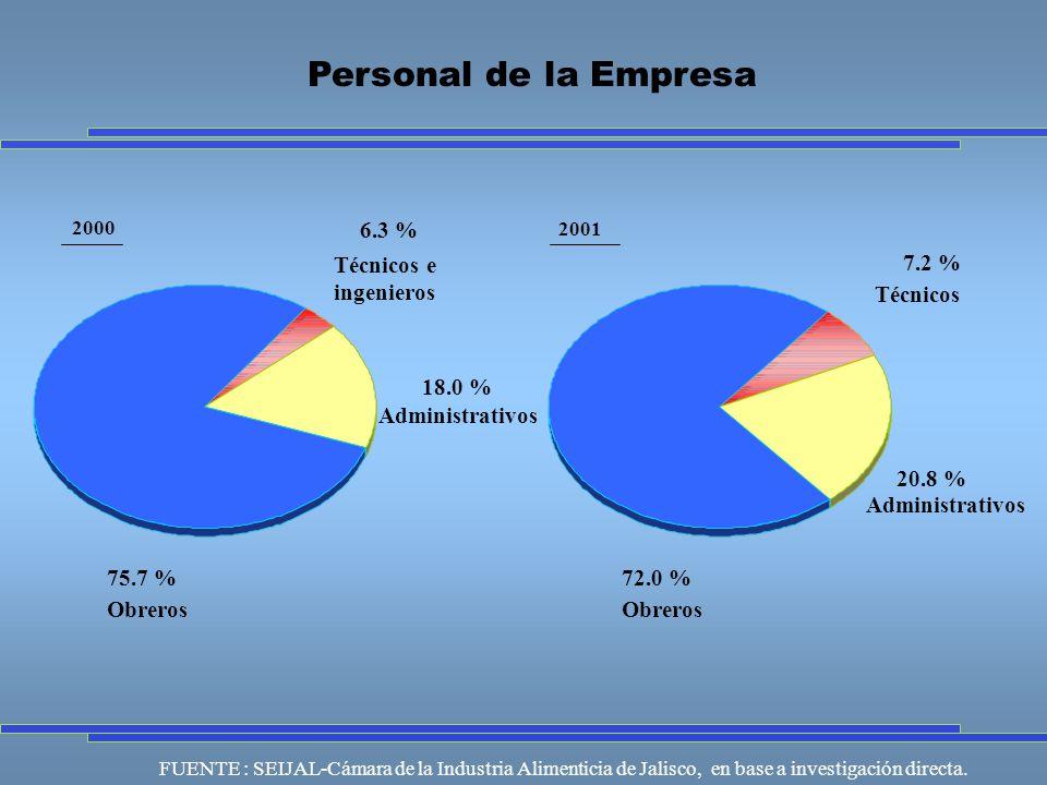 FUENTE : SEIJAL-Cámara de la Industria Alimenticia de Jalisco, en base a investigación directa.