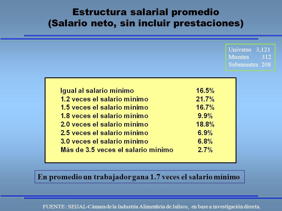 Universo 3,121 Muestra 312 Submuestra 208 FUENTE : SEIJAL-Cámara de la Industria Alimenticia de Jalisco, en base a investigación directa.