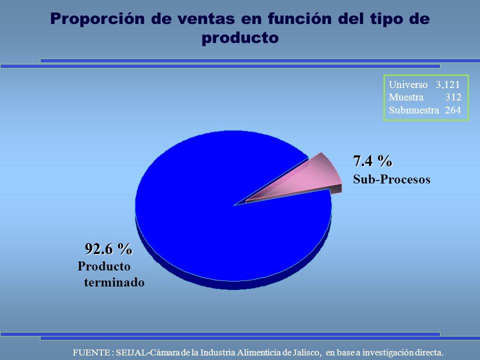 Universo 3,121 Muestra 312 Submuestra 264 FUENTE : SEIJAL-Cámara de la Industria Alimenticia de Jalisco, en base a investigación directa.