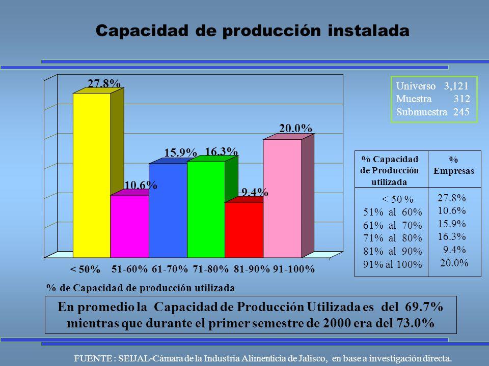 Universo 3,121 Muestra 312 Submuestra 245 FUENTE : SEIJAL-Cámara de la Industria Alimenticia de Jalisco, en base a investigación directa.