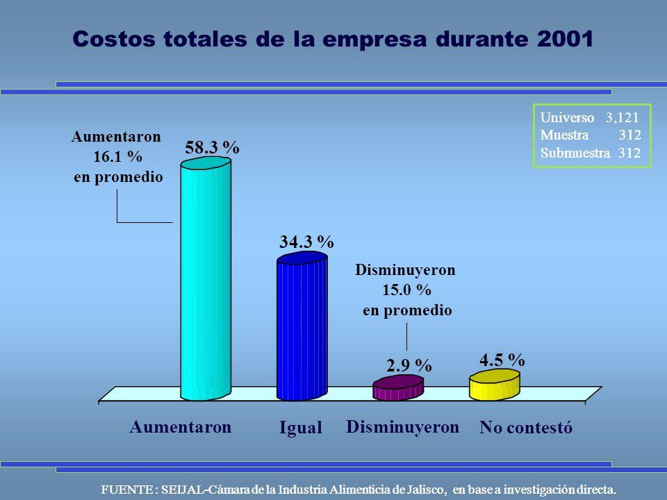 Universo Muestra 312 Submuestra 312 FUENTE : SEIJAL-Cámara de la Industria Alimenticia de Jalisco, en base a investigación directa.