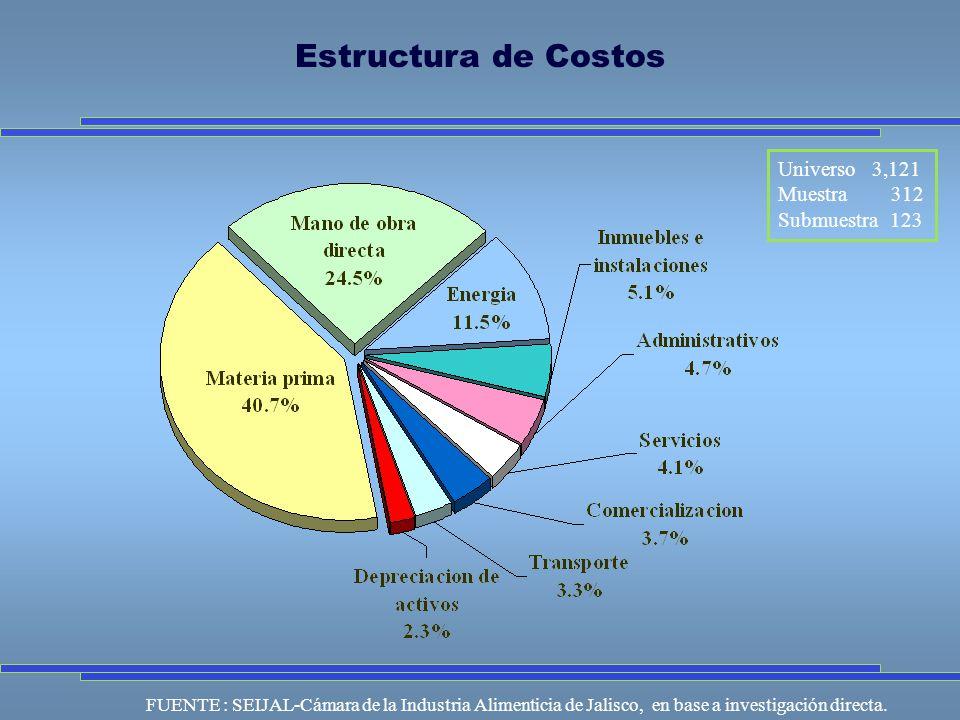 Universo 3,121 Muestra 312 Submuestra 123 FUENTE : SEIJAL-Cámara de la Industria Alimenticia de Jalisco, en base a investigación directa.