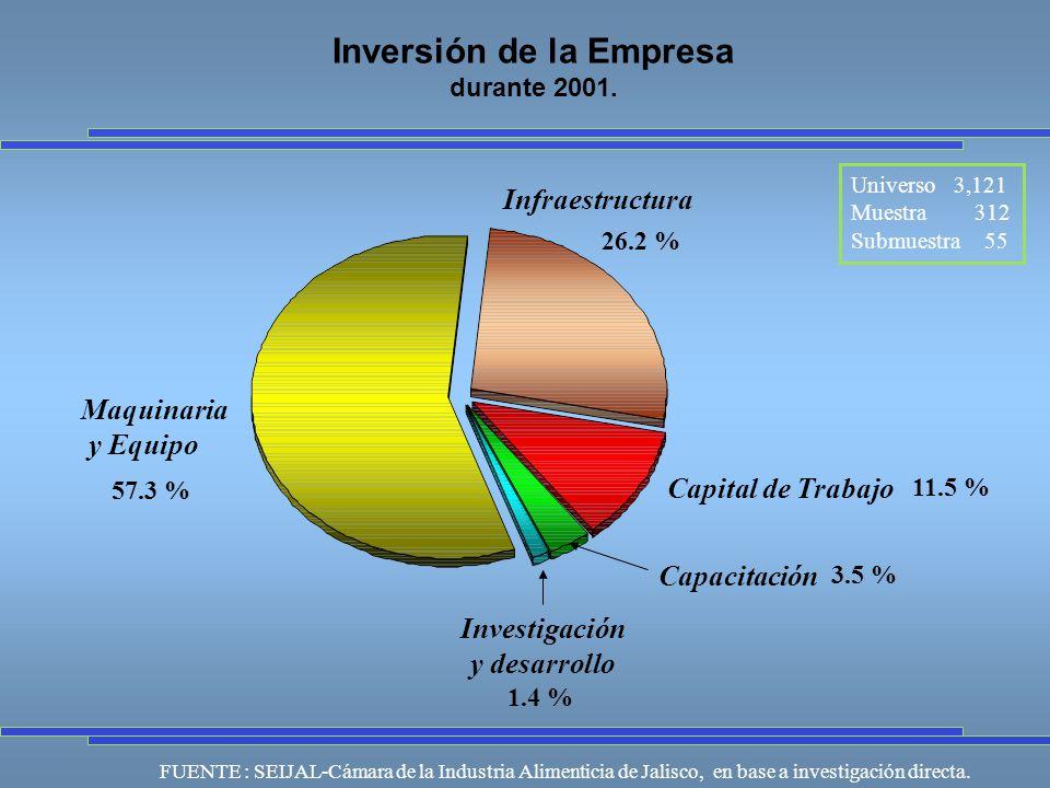 Universo 3,121 Muestra 312 Submuestra 55 FUENTE : SEIJAL-Cámara de la Industria Alimenticia de Jalisco, en base a investigación directa.