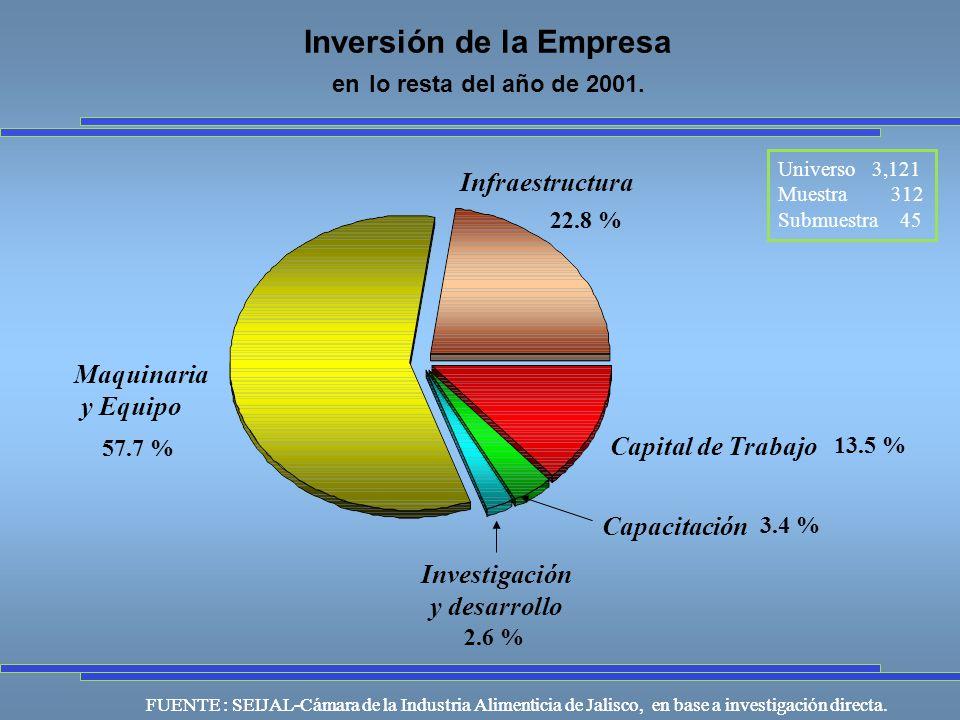 Universo 3,121 Muestra 312 Submuestra 45 FUENTE : SEIJAL-Cámara de la Industria Alimenticia de Jalisco, en base a investigación directa.