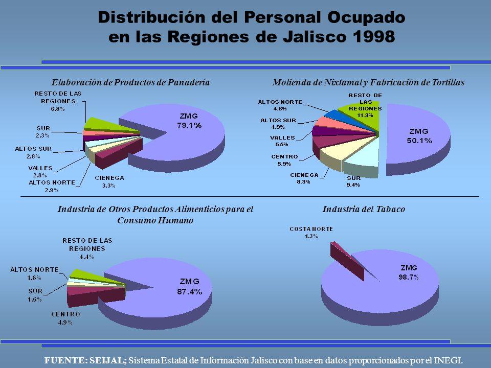 FUENTE: SEIJAL; Sistema Estatal de Información Jalisco con base en datos proporcionados por el INEGI.