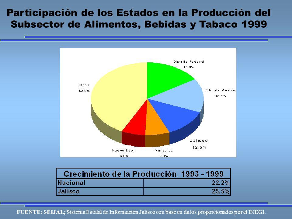 Participación de los Estados en la Producción del Subsector de Alimentos, Bebidas y Tabaco 1999 FUENTE: SEIJAL; Sistema Estatal de Información Jalisco con base en datos proporcionados por el INEGI.