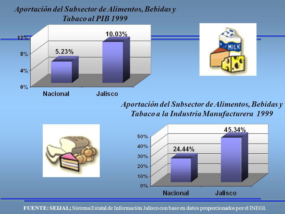 Aportación del Subsector de Alimentos, Bebidas y Tabaco al PIB 1999 Aportación del Subsector de Alimentos, Bebidas y Tabaco a la Industria Manufacturera 1999 FUENTE: SEIJAL; Sistema Estatal de Información Jalisco con base en datos proporcionados por el INEGI.