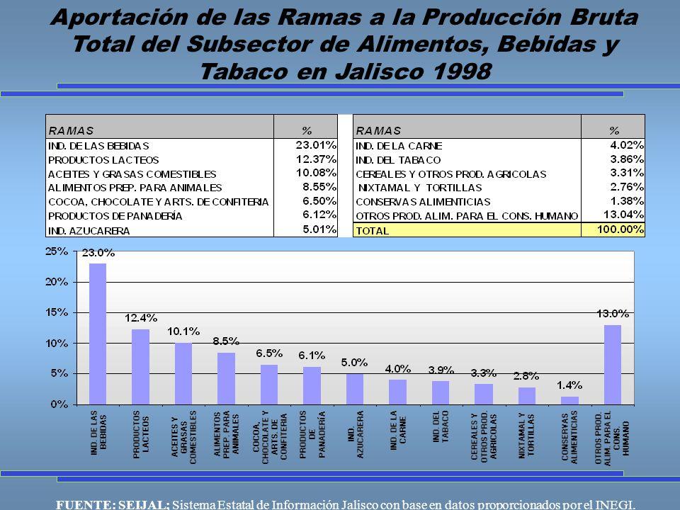Aportación de las Ramas a la Producción Bruta Total del Subsector de Alimentos, Bebidas y Tabaco en Jalisco 1998