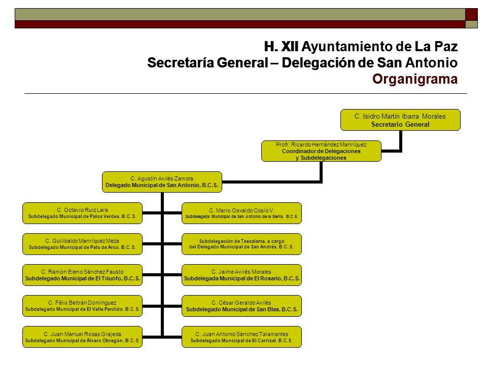 H. XII Ayuntamiento de La Paz Secretaría General – Delegación de San Antonio Organigrama C. Isidro Martín Ibarra Morales Secretario General Profr. Ric