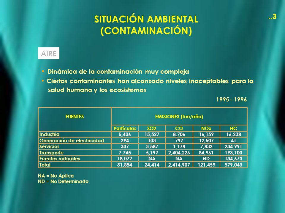 SITUACIÓN AMBIENTAL (CONTAMINACIÓN)..3 AIRE Dinámica de la contaminación muy compleja Ciertos contaminantes han alcanzado niveles inaceptables para la