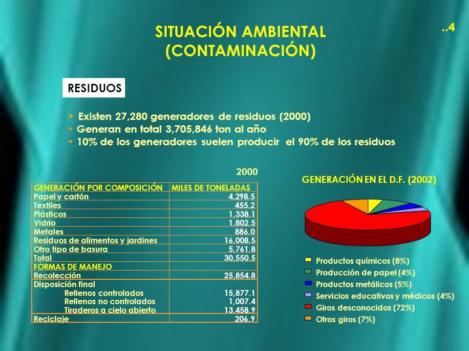 SITUACIÓN AMBIENTAL (CONTAMINACIÓN)..4 RESIDUOS Existen 27,280 generadores de residuos (2000) Generan en total 3,705,846 ton al año 10% de los generad