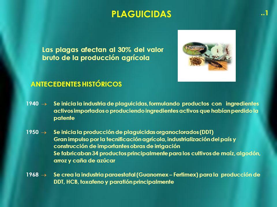PLAGUICIDAS Las plagas afectan al 30% del valor bruto de la producción agrícola ANTECEDENTES HISTÓRICOS 1940 Se inicia la industria de plaguicidas, fo